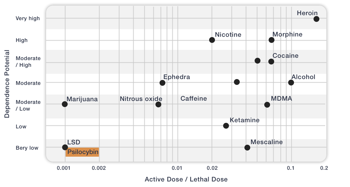 Psilocybin Mushrooms chart